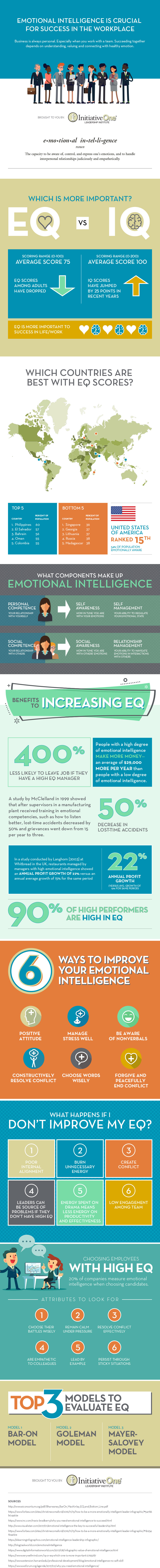 Emotional Intelligence is Crucial for Success in the Workplace (Infographic)